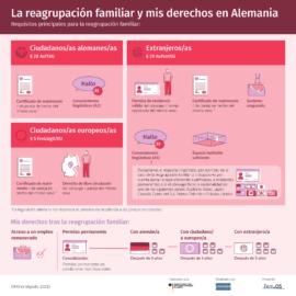 Informationen über den Familienzusammenführung und die Rechstlage in Deutschland